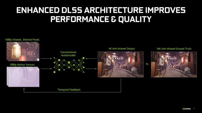 DLSS 2.0-Schulung
