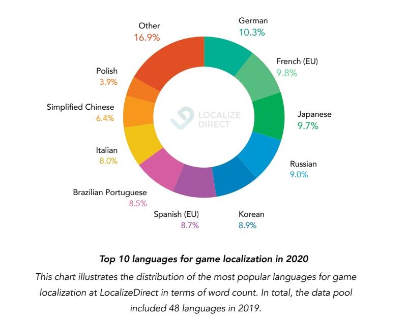 localization_chart-PDV