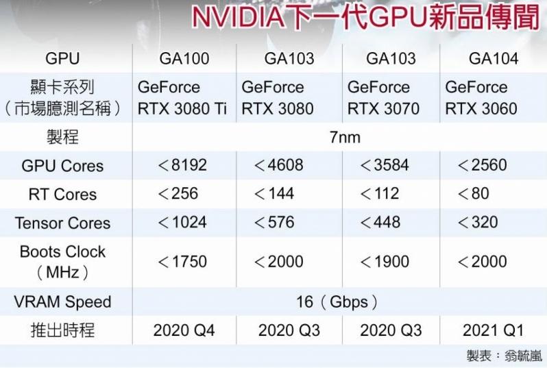 Nvidia RTX 3000 Leak