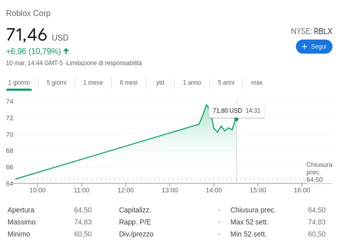 Roblox New York Stock Exchange RBLX Hack Trump Account